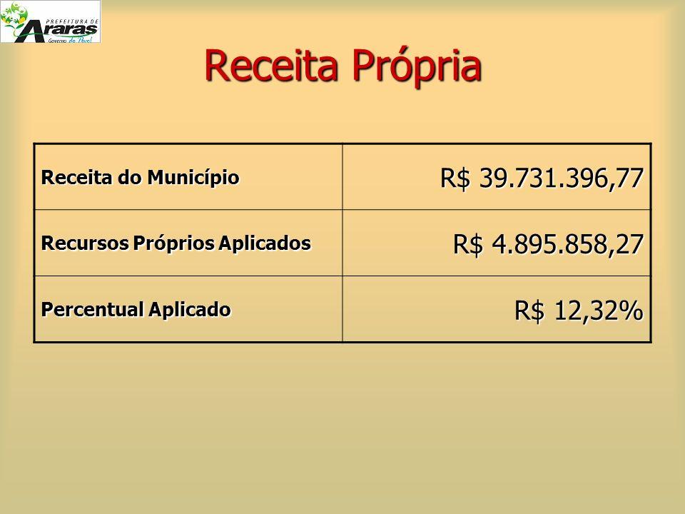 Receita Própria R$ 39.731.396,77 R$ 4.895.858,27 R$ 12,32%