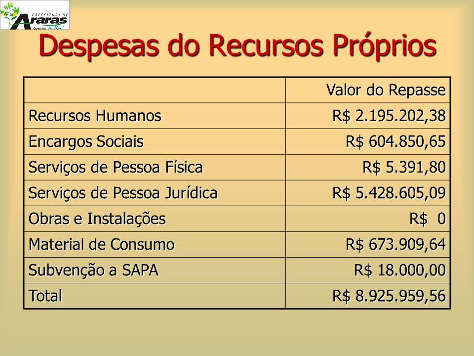 Despesas do Recursos Próprios