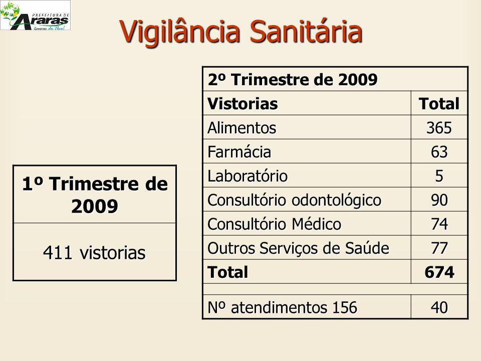 Vigilância Sanitária 1º Trimestre de 2009 411 vistorias