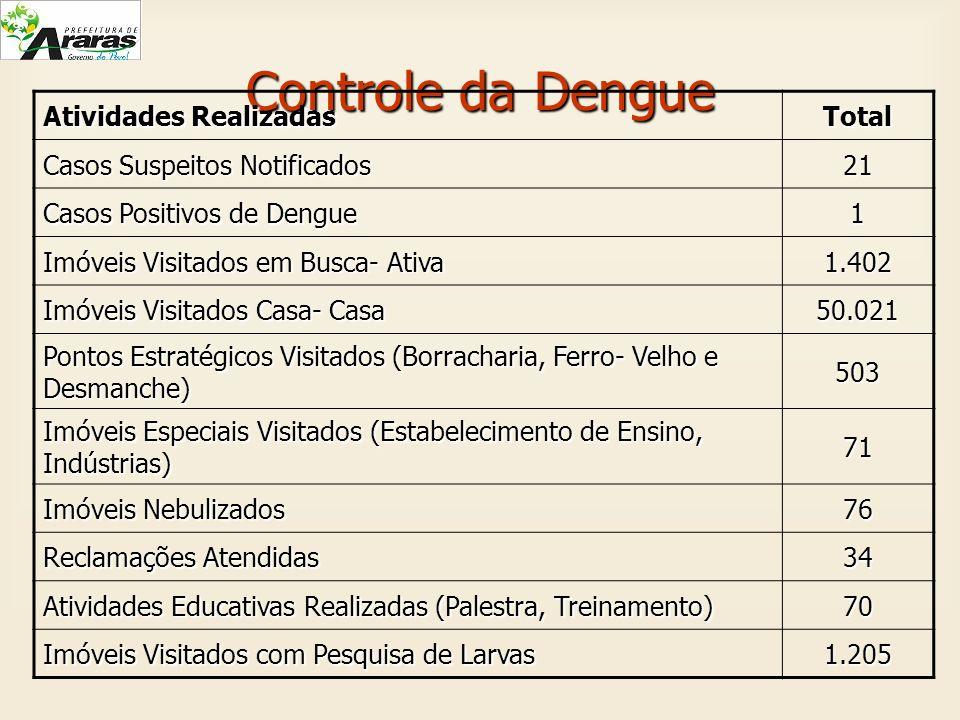 Controle da Dengue Atividades Realizadas Total