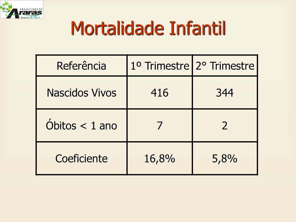 Mortalidade Infantil Referência 1º Trimestre 2° Trimestre
