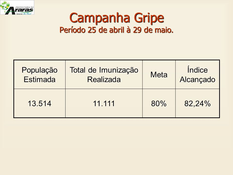 Campanha Gripe Período 25 de abril à 29 de maio.