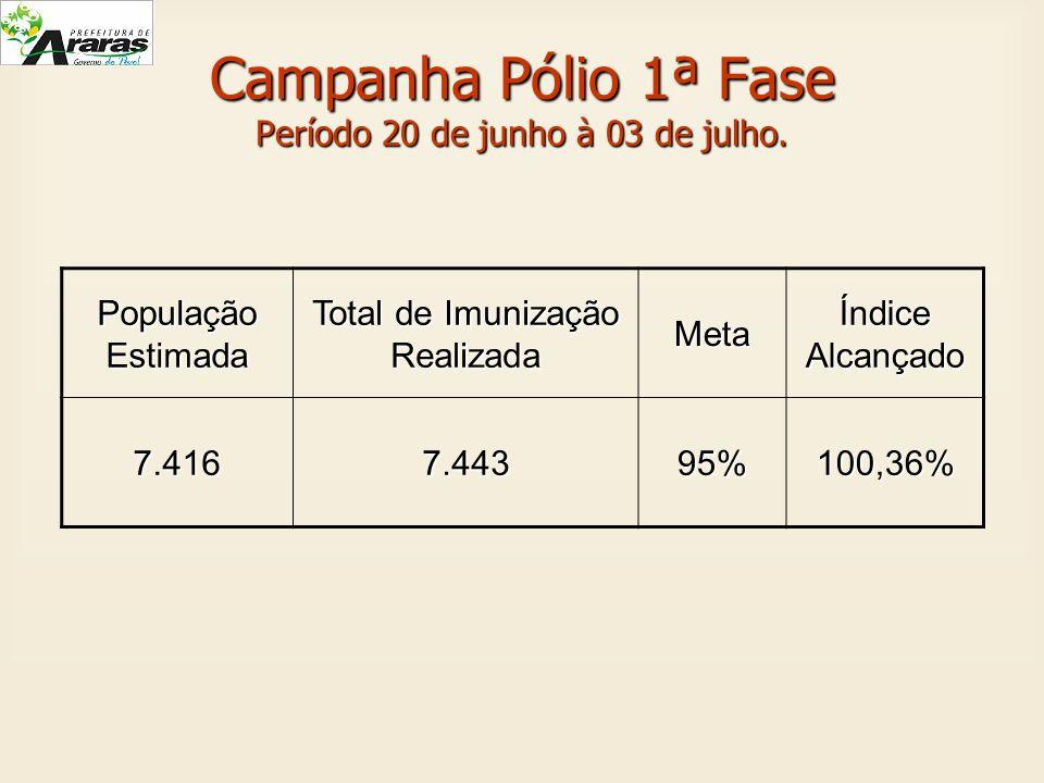 Campanha Pólio 1ª Fase Período 20 de junho à 03 de julho.