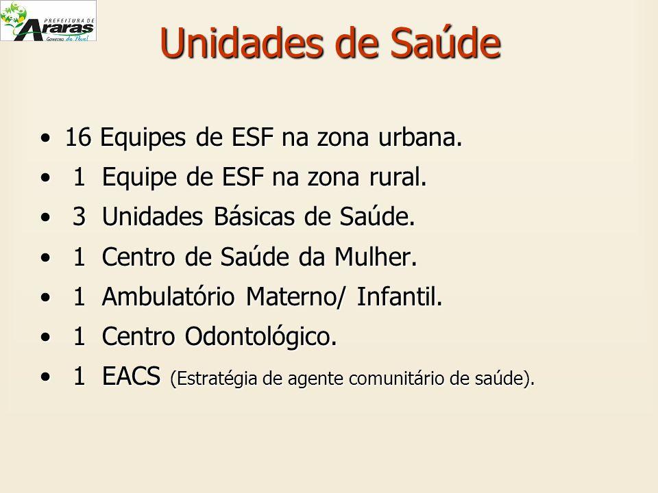 Unidades de Saúde 16 Equipes de ESF na zona urbana.