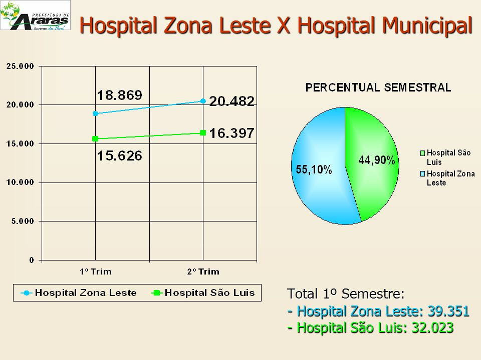 Hospital Zona Leste X Hospital Municipal