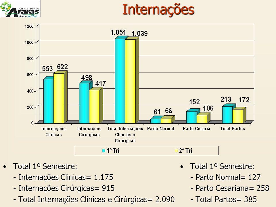 Internações Total 1º Semestre: - Internações Clinicas= 1.175