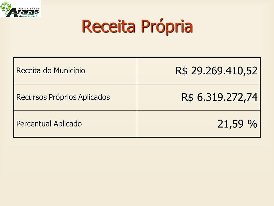 Receita Própria Receita do Município. R$ 29.269.410,52. Recursos Próprios Aplicados. R$ 6.319.272,74.
