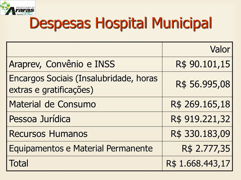 Despesas Hospital Municipal