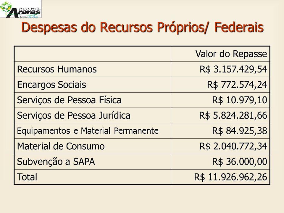 Despesas do Recursos Próprios/ Federais