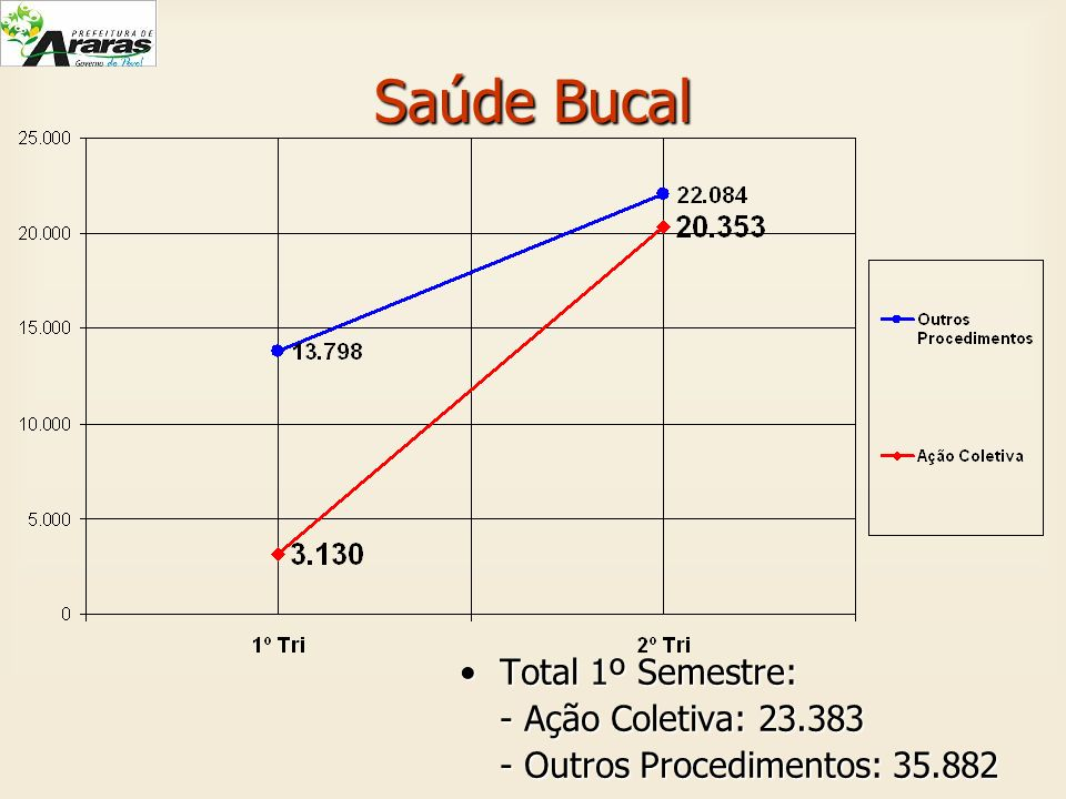 Saúde Bucal Total 1º Semestre: - Ação Coletiva: 23.383
