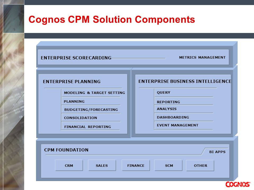 Cognos CPM Solution Components