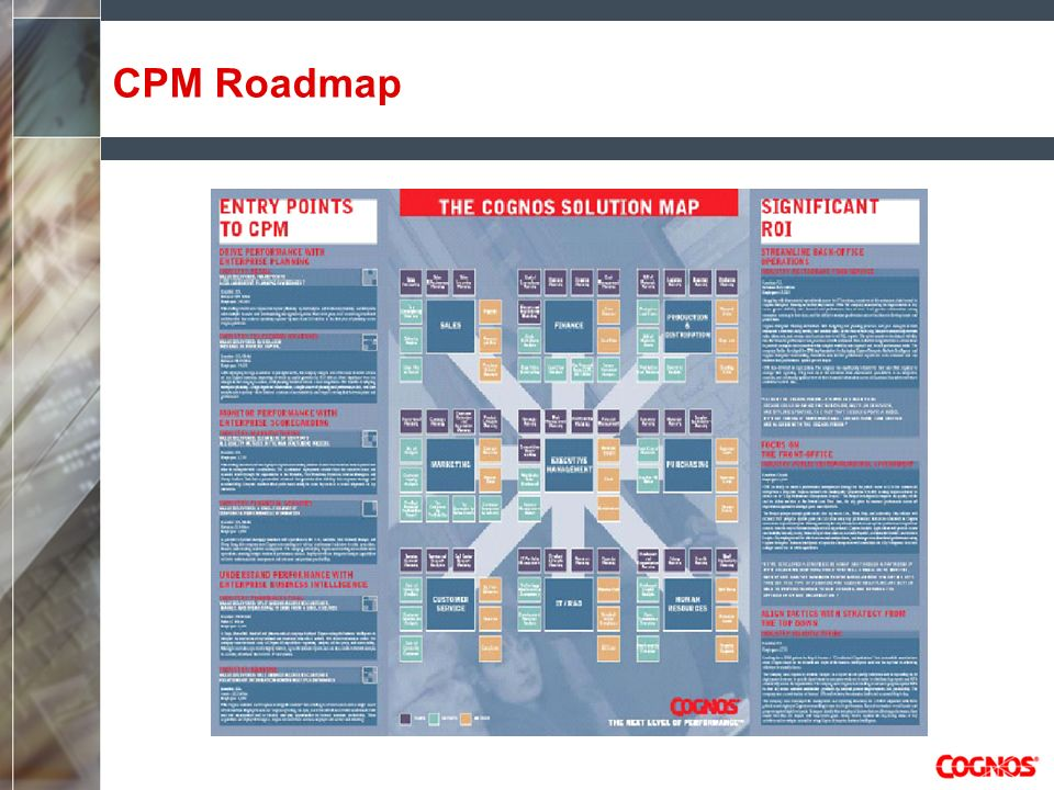 CPM Roadmap