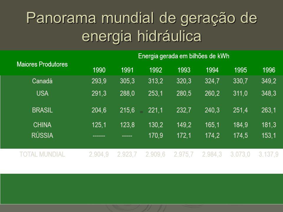 Panorama mundial de geração de energia hidráulica
