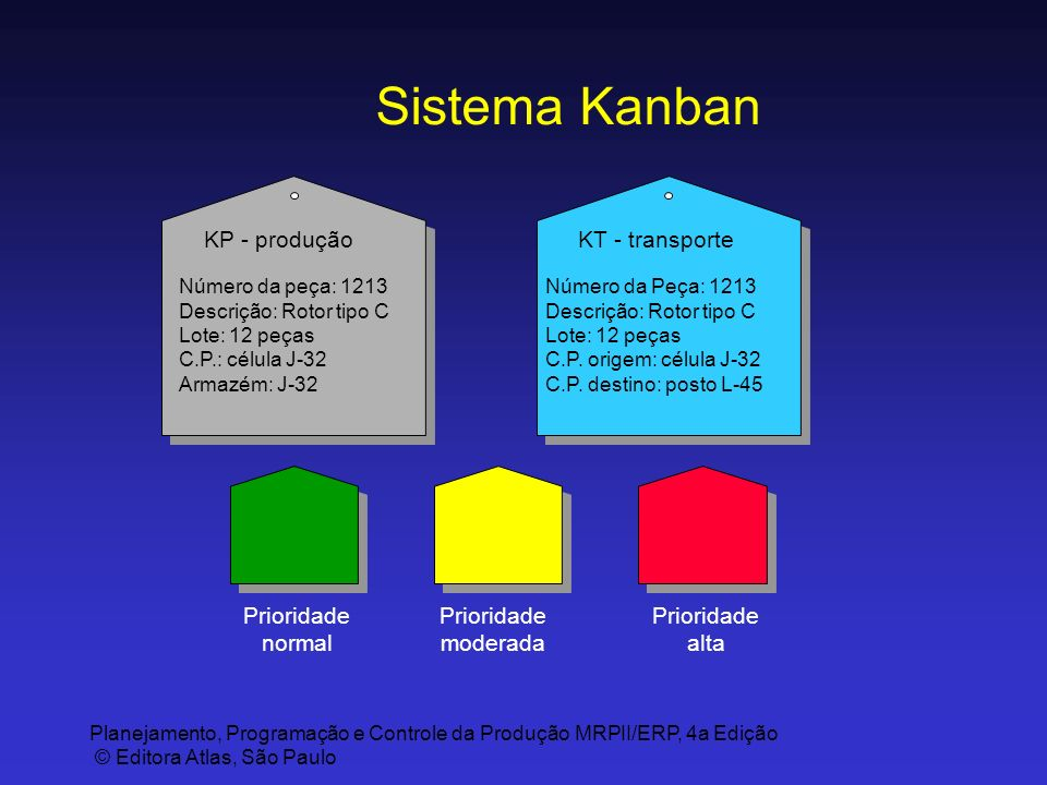 Sistema Kanban KP - produção KT - transporte Prioridade normal