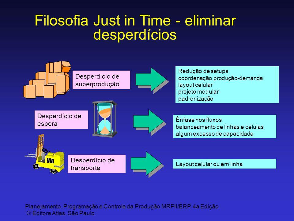 Filosofia Just in Time - eliminar desperdícios