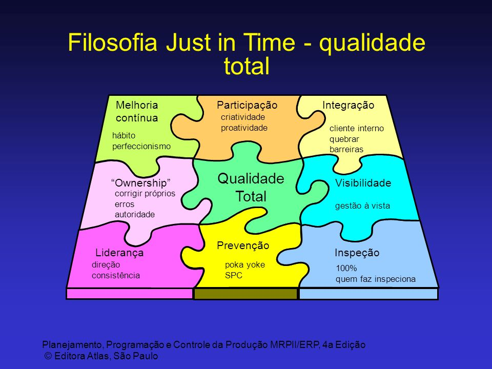Filosofia Just in Time - qualidade total