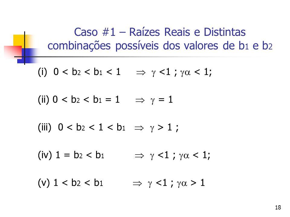 Caso #1 – Raízes Reais e Distintas combinações possíveis dos valores de b1 e b2
