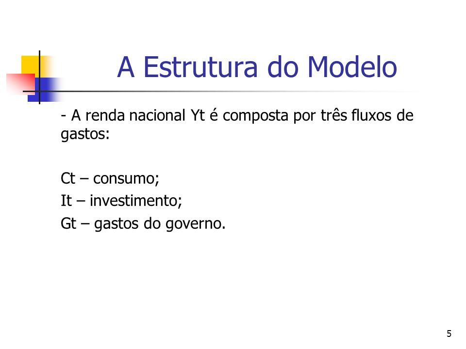 A Estrutura do Modelo- A renda nacional Yt é composta por três fluxos de gastos: Ct – consumo; It – investimento;