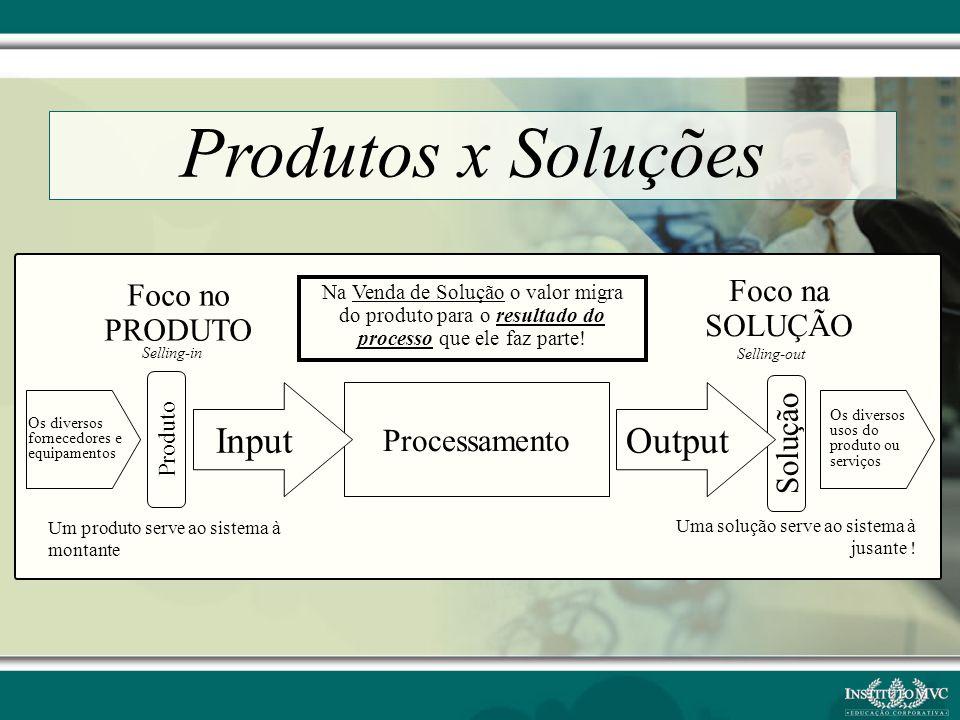 Produtos x Soluções Input Output Foco na Foco no SOLUÇÃO PRODUTO