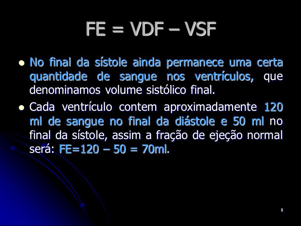 FE = VDF – VSF No final da sístole ainda permanece uma certa quantidade de sangue nos ventrículos, que denominamos volume sistólico final.