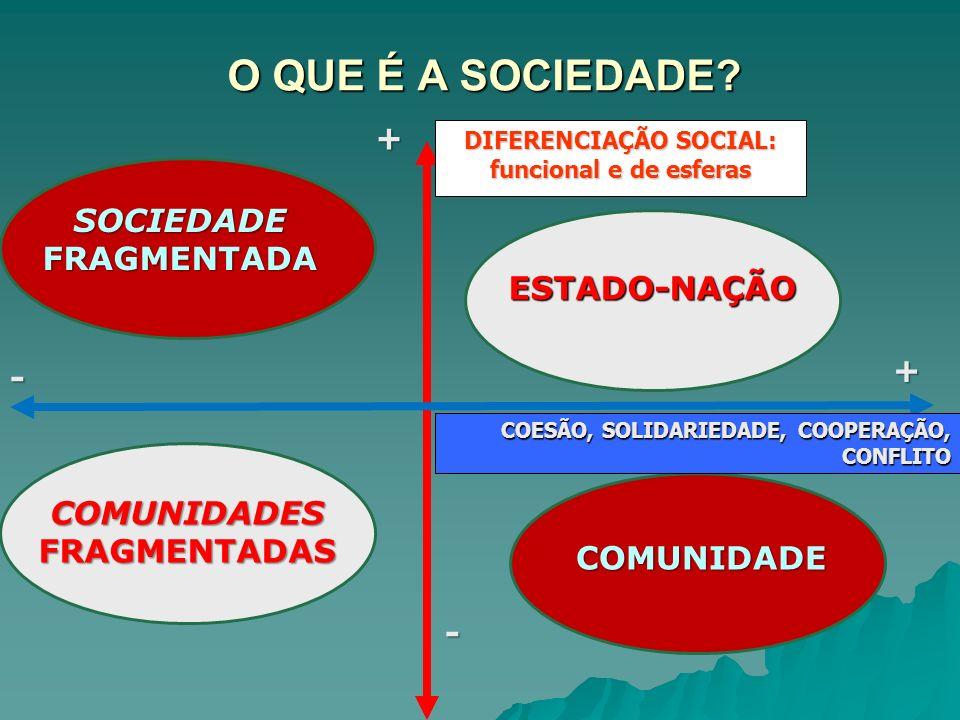 O QUE É A SOCIEDADE + SOCIEDADE FRAGMENTADA ESTADO-NAÇÃO + -