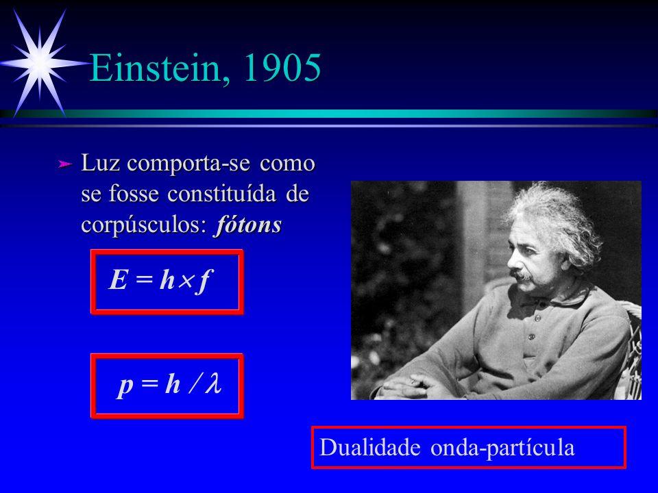 Einstein, 1905 Luz comporta-se como se fosse constituída de corpúsculos: fótons. E = h f. p = h  