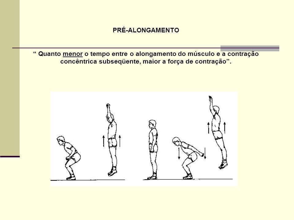 PRÉ-ALONGAMENTO Quanto menor o tempo entre o alongamento do músculo e a contração concêntrica subseqüente, maior a força de contração .
