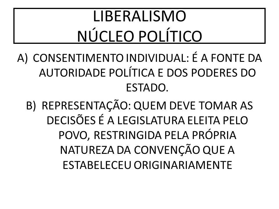 LIBERALISMO NÚCLEO POLÍTICO