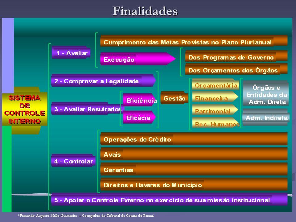 Finalidades *Fernando Augusto Mello Guimarães – Corregedor do Tribunal de Contas do Paraná