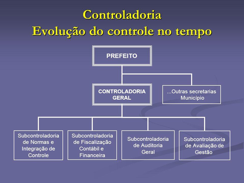 Controladoria Evolução do controle no tempo