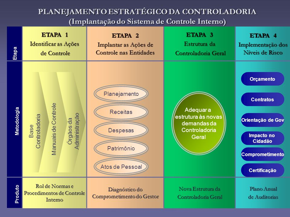 PLANEJAMENTO ESTRATÉGICO DA CONTROLADORIA (Implantação do Sistema de Controle Interno)