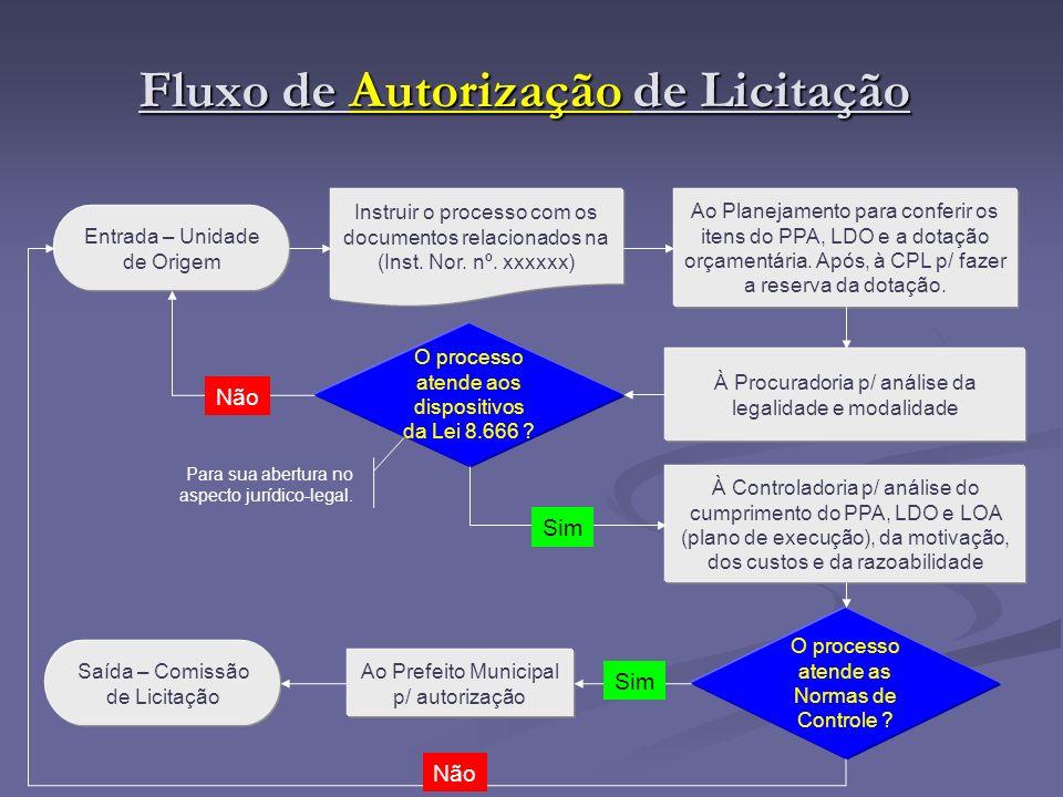Fluxo de Autorização de Licitação