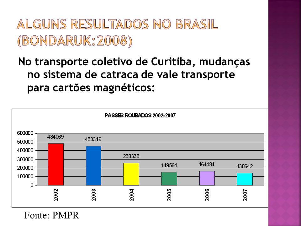 Alguns resultados no Brasil (bondaruk:2008)