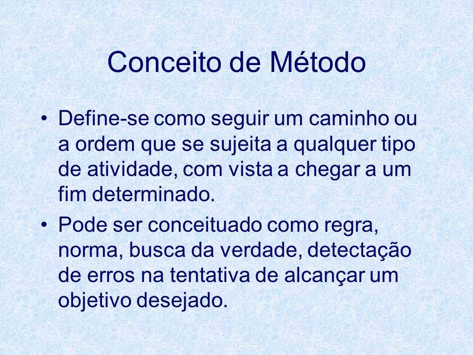 Conceito de Método Define-se como seguir um caminho ou a ordem que se sujeita a qualquer tipo de atividade, com vista a chegar a um fim determinado.