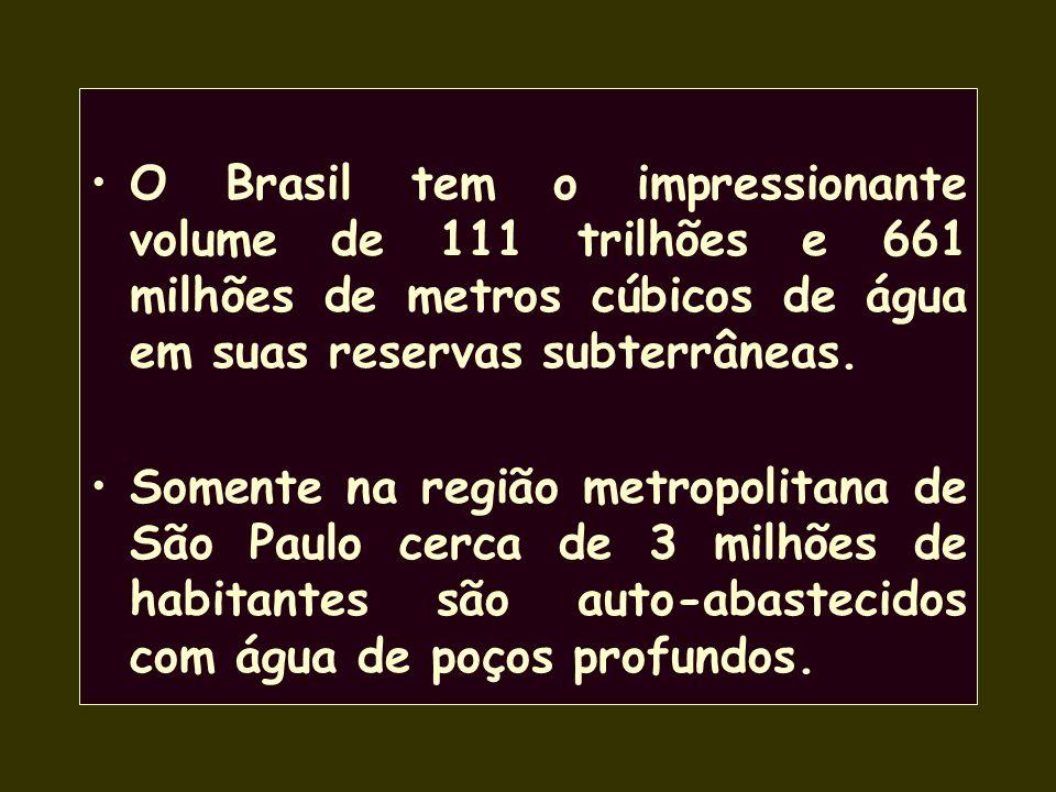 O Brasil tem o impressionante volume de 111 trilhões e 661 milhões de metros cúbicos de água em suas reservas subterrâneas.