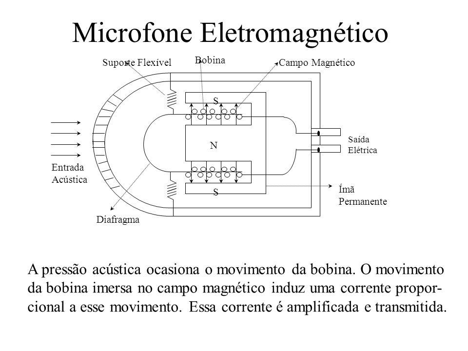 Microfone Eletromagnético