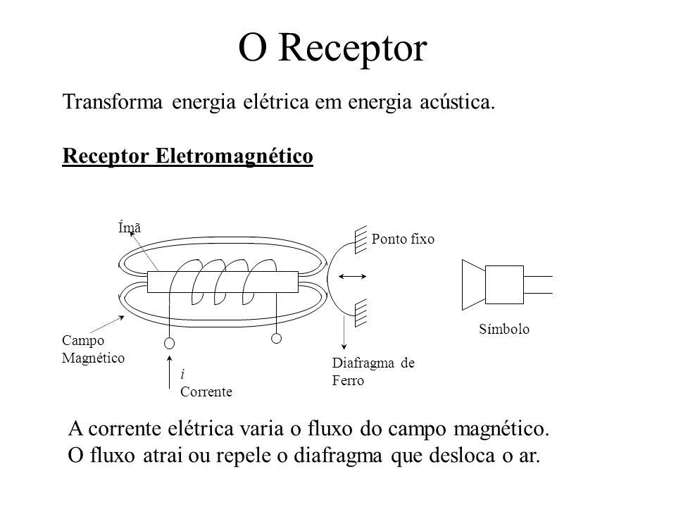 O Receptor Transforma energia elétrica em energia acústica.