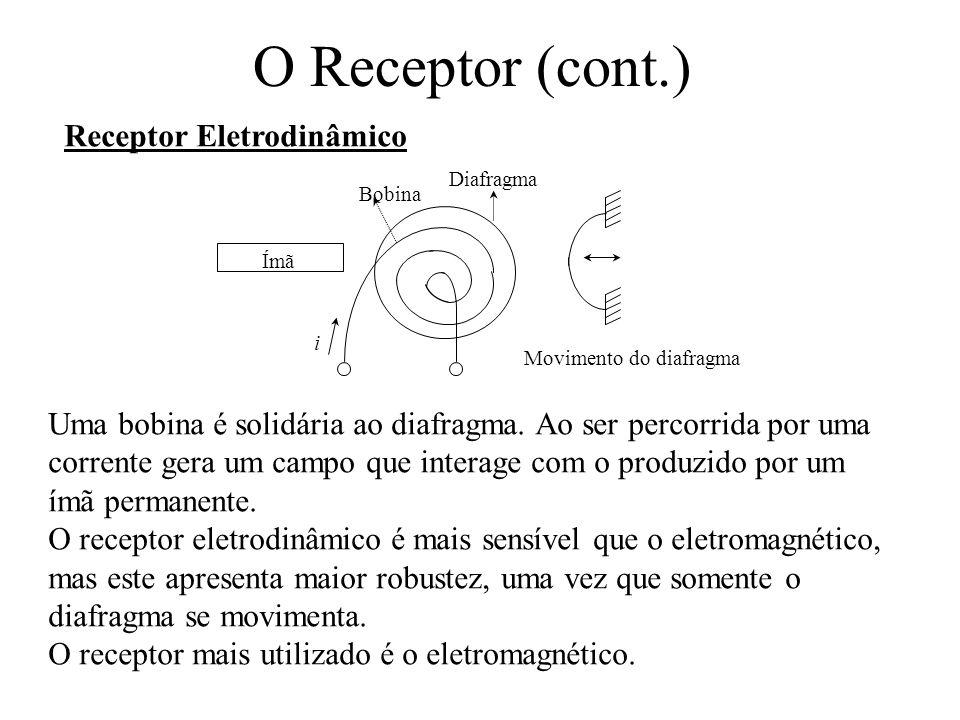 O Receptor (cont.) Receptor Eletrodinâmico