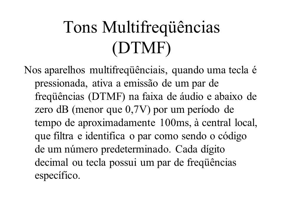 Tons Multifreqüências (DTMF)