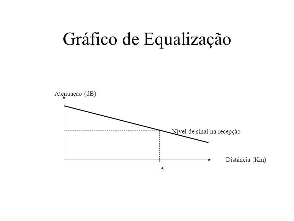 Gráfico de Equalização