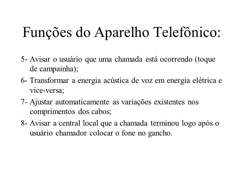 Funções do Aparelho Telefônico: