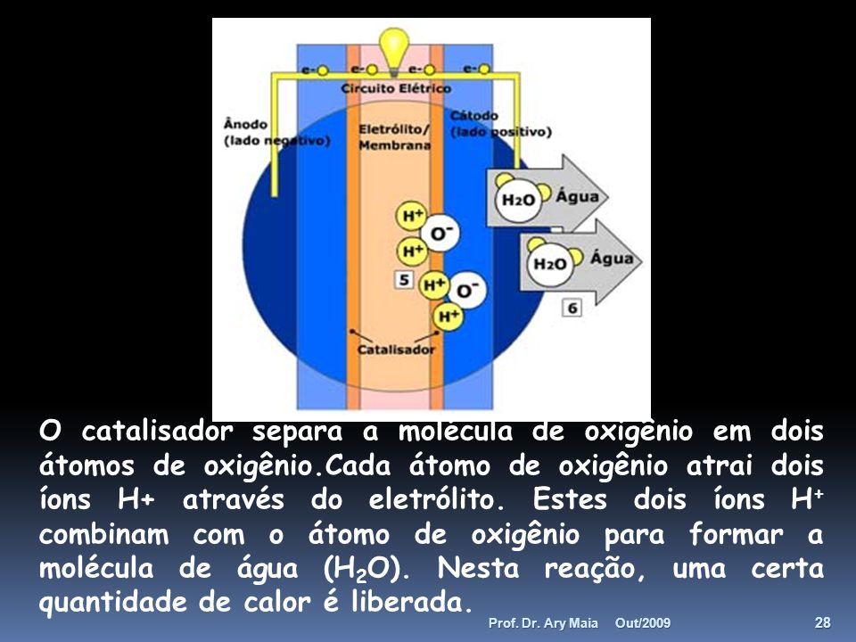 O catalisador separa a molécula de oxigênio em dois átomos de oxigênio