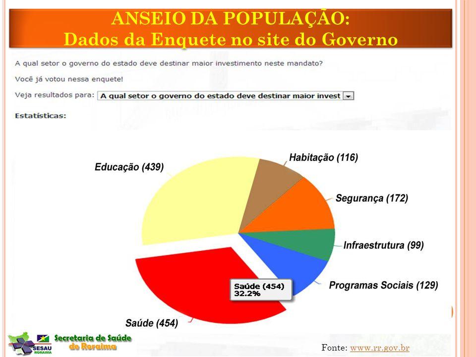 Dados da Enquete no site do Governo