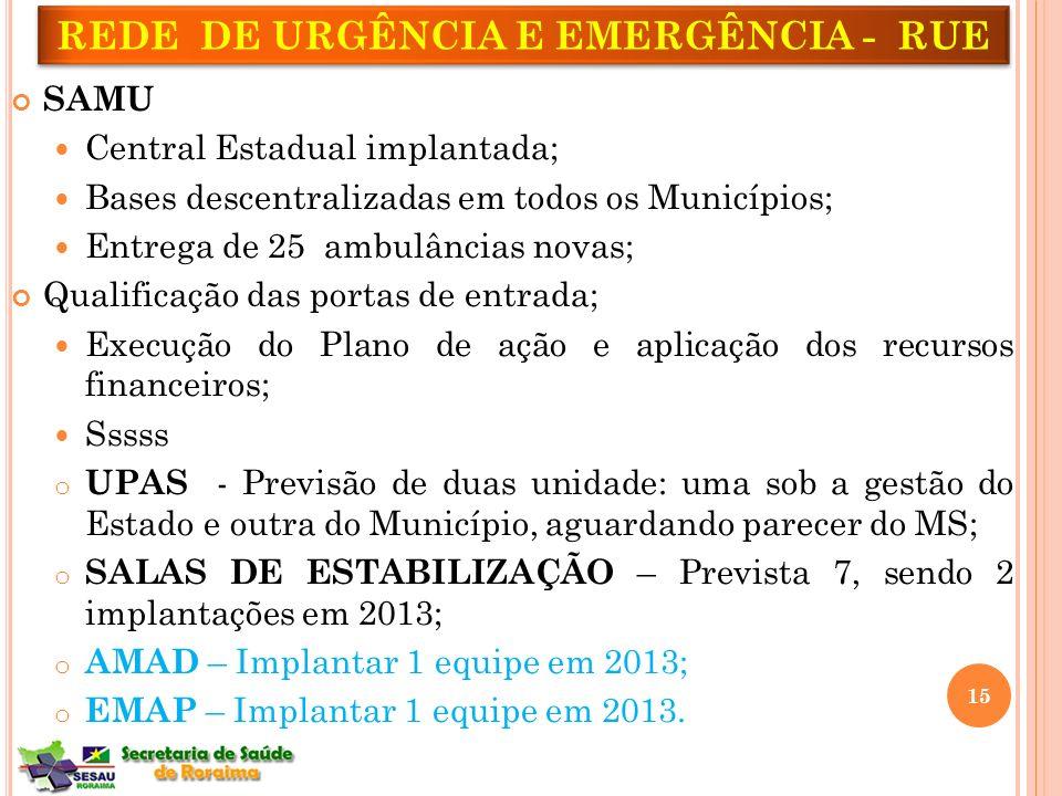 REDE DE URGÊNCIA E EMERGÊNCIA - RUE