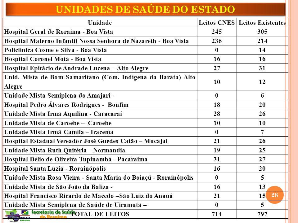 UNIDADES DE SAÚDE DO ESTADO