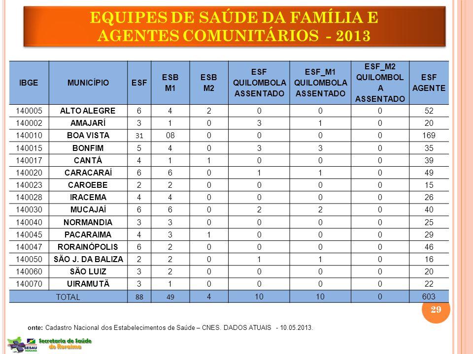 EQUIPES DE SAÚDE DA FAMÍLIA E AGENTES COMUNITÁRIOS - 2013