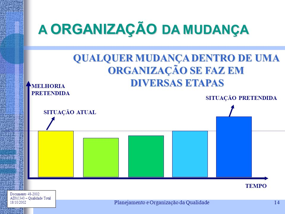 A ORGANIZAÇÃO DA MUDANÇA QUALQUER MUDANÇA DENTRO DE UMA