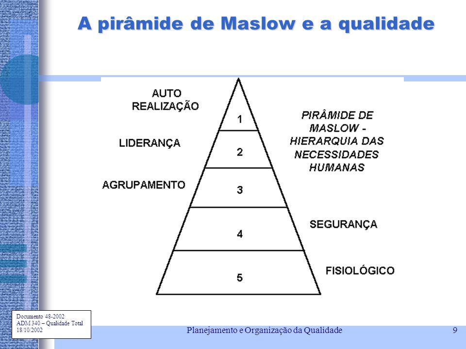 A pirâmide de Maslow e a qualidade