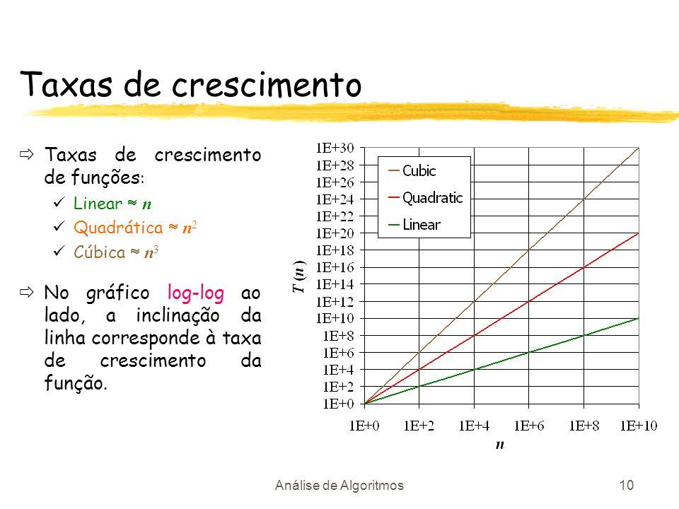 Taxas de crescimento Taxas de crescimento de funções:
