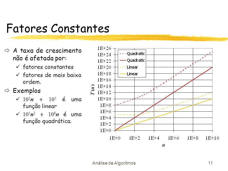 Fatores Constantes A taxa de crescimento não é afetada por: Exemplos